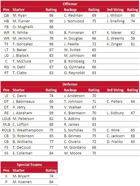 The Falcons' Madden Ratings Analyzed